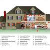 В будущем умные дома позаботятся о нашем благосостоянии