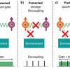 Открыта новая техника для обработки квантовой информации