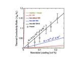 Новый наножидкий хладагент демонстрирует высокую теплопроводность