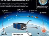 CleanSpace очистит орбиту Земли от мусора