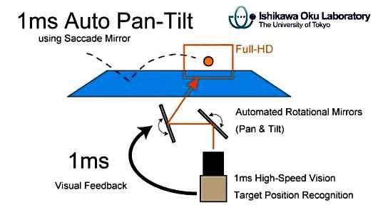 Новая система позволяет видеокамере следить за быстрыми предметами
